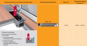 Электрические внутрипольные конвекторы Mohlenhoff ESK