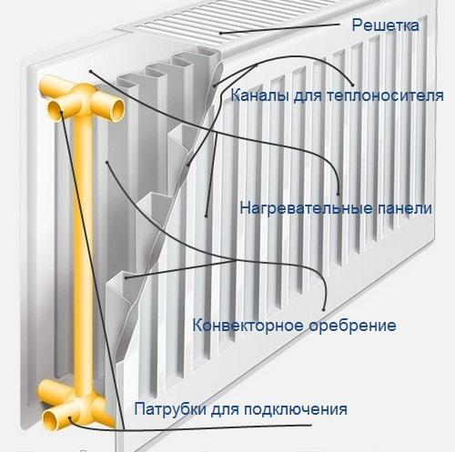 Сталеві радіатори опалення і їх особливості
